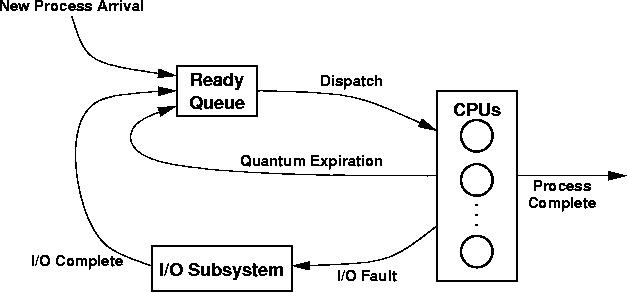 Programming project 2 cpu scheduler simulation processes enter the system and wait for their turn on a cpu they run on a cpu possibly being pre empted by the scheduler or for io service ccuart Image collections